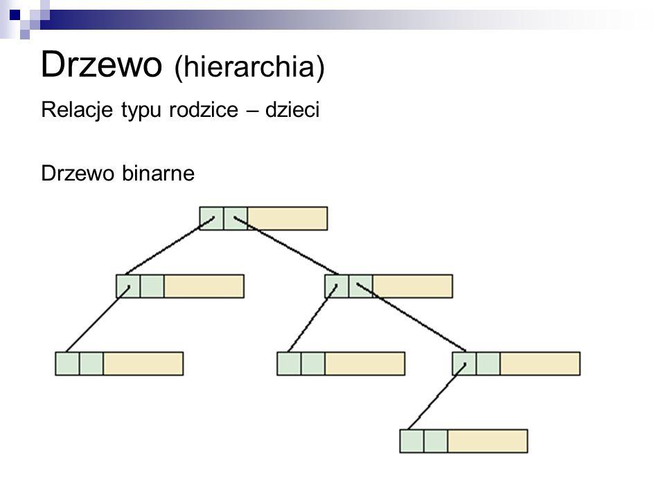 Drzewo (hierarchia) Relacje typu rodzice – dzieci Drzewo binarne