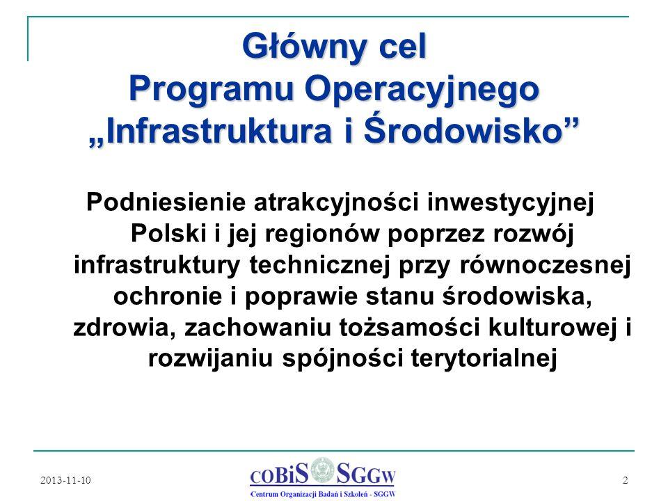 2013-11-10 2 Główny cel Programu Operacyjnego Infrastruktura i Środowisko Podniesienie atrakcyjności inwestycyjnej Polski i jej regionów poprzez rozwój infrastruktury technicznej przy równoczesnej ochronie i poprawie stanu środowiska, zdrowia, zachowaniu tożsamości kulturowej i rozwijaniu spójności terytorialnej
