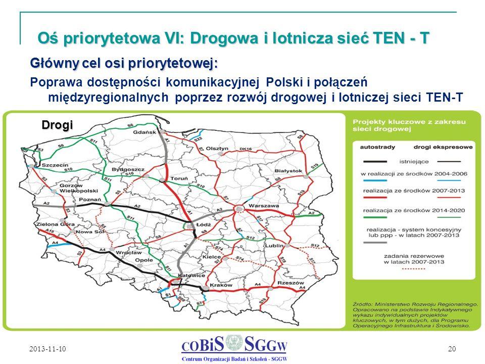 2013-11-10 20 Oś priorytetowa VI: Drogowa i lotnicza sieć TEN - T Główny cel osi priorytetowej: Poprawa dostępności komunikacyjnej Polski i połączeń międzyregionalnych poprzez rozwój drogowej i lotniczej sieci TEN-T Drogi