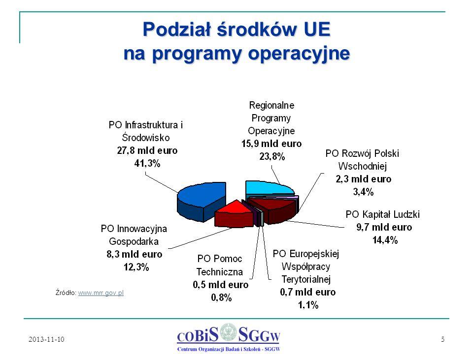 2013-11-10 5 Podział środków UE na programy operacyjne Źródło: www.mrr.gov.plwww.mrr.gov.pl
