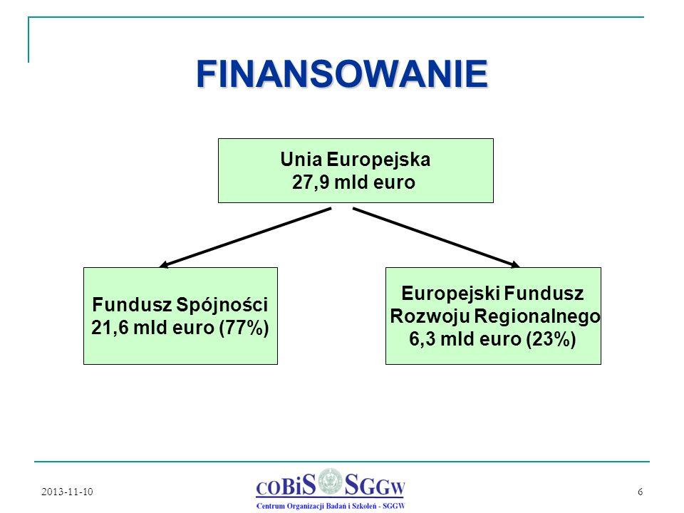 2013-11-10 6 FINANSOWANIE Unia Europejska 27,9 mld euro Fundusz Spójności 21,6 mld euro (77%) Europejski Fundusz Rozwoju Regionalnego 6,3 mld euro (23%)
