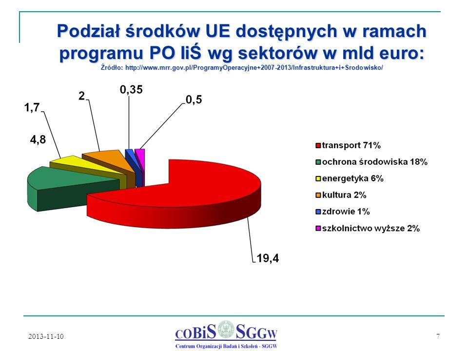 2013-11-10 7 Podział środków UE dostępnych w ramach programu PO IiŚ wg sektorów w mld euro: Źródło: http://www.mrr.gov.pl/ProgramyOperacyjne+2007-2013/Infrastruktura+i+Srodowisko/
