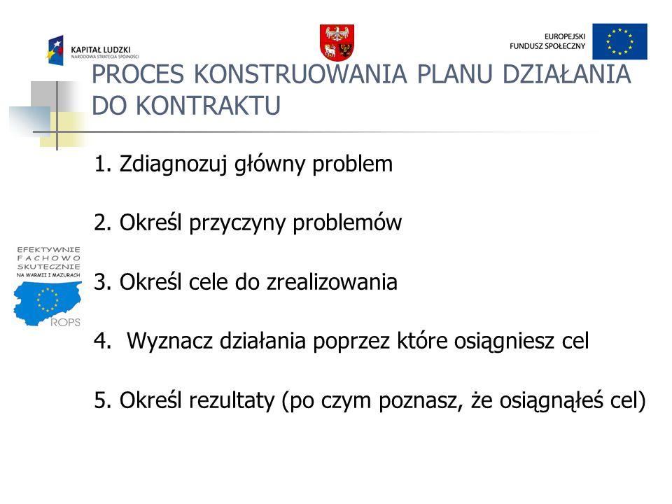 PROCES KONSTRUOWANIA PLANU DZIAŁANIA DO KONTRAKTU 1. Zdiagnozuj główny problem 2. Określ przyczyny problemów 3. Określ cele do zrealizowania 4. Wyznac