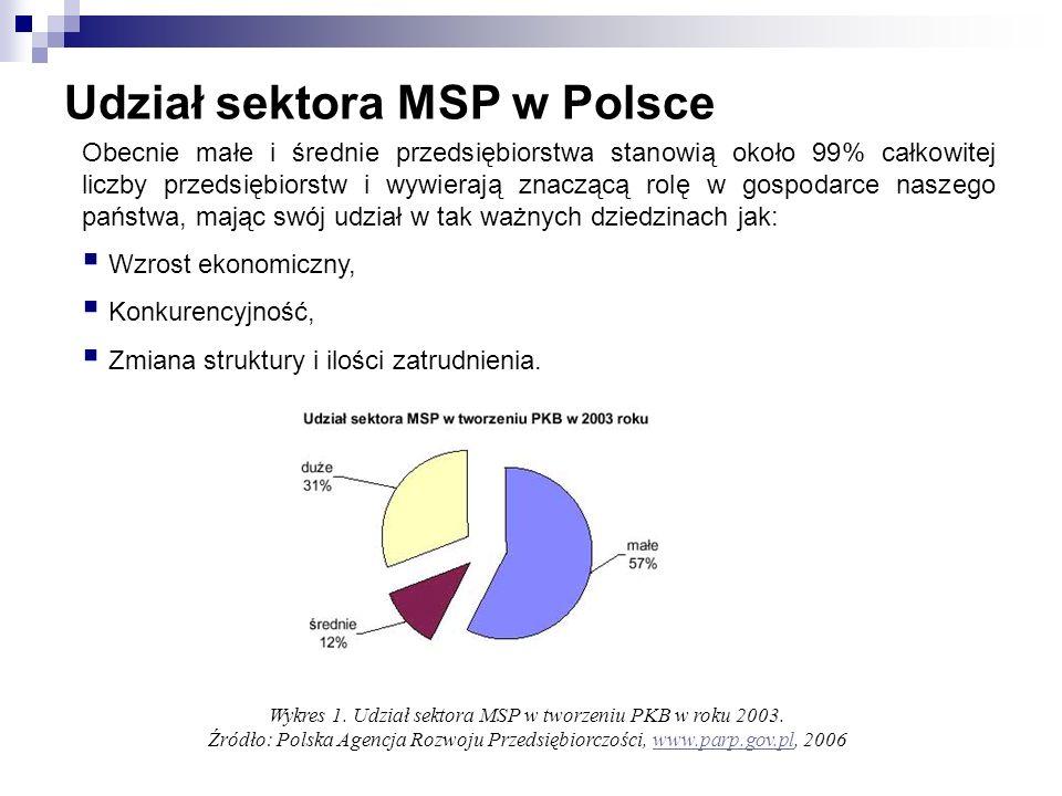 Udział sektora MSP w Polsce Obecnie małe i średnie przedsiębiorstwa stanowią około 99% całkowitej liczby przedsiębiorstw i wywierają znaczącą rolę w g