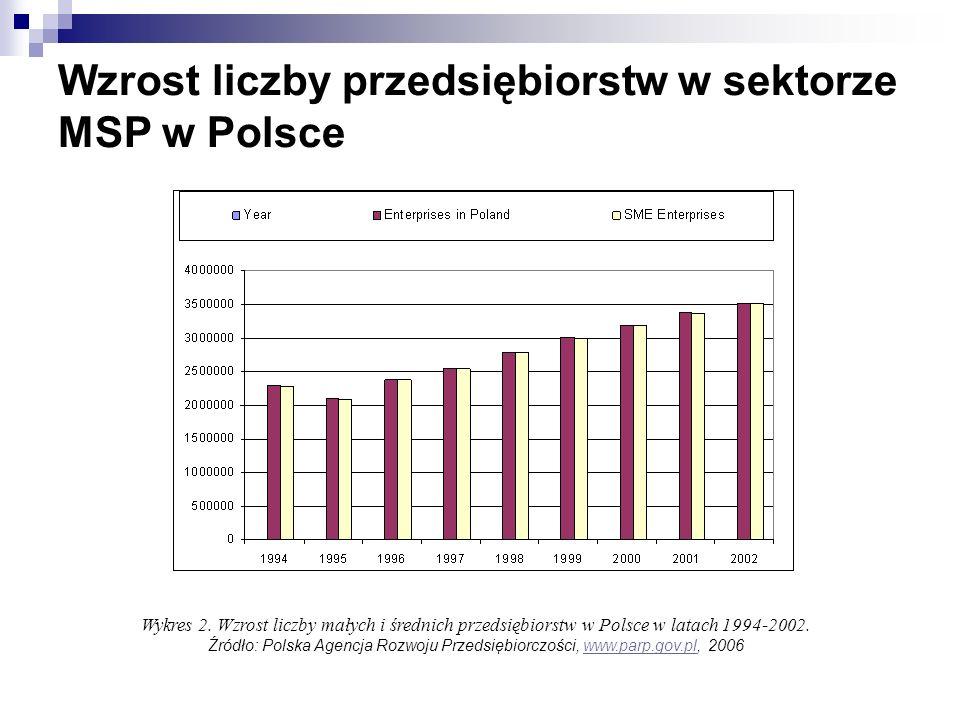 Wzrost liczby przedsiębiorstw w sektorze MSP w Polsce Wykres 2. Wzrost liczby małych i średnich przedsiębiorstw w Polsce w latach 1994-2002. Źródło: P