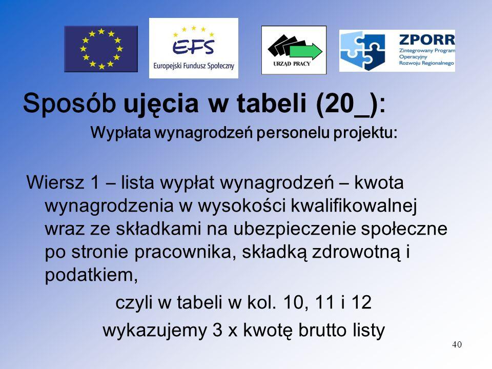 41 Wiersz nr 2 – deklaracja ZUS DRA Wykazywane są składki na ubezpieczenia s połeczne będace kosztem pracodawcy : składka emerytalna, rentowa,wypadkowa, FP, FGŚP (jeżeli zostały ujęte w budżecie projektu) kol.