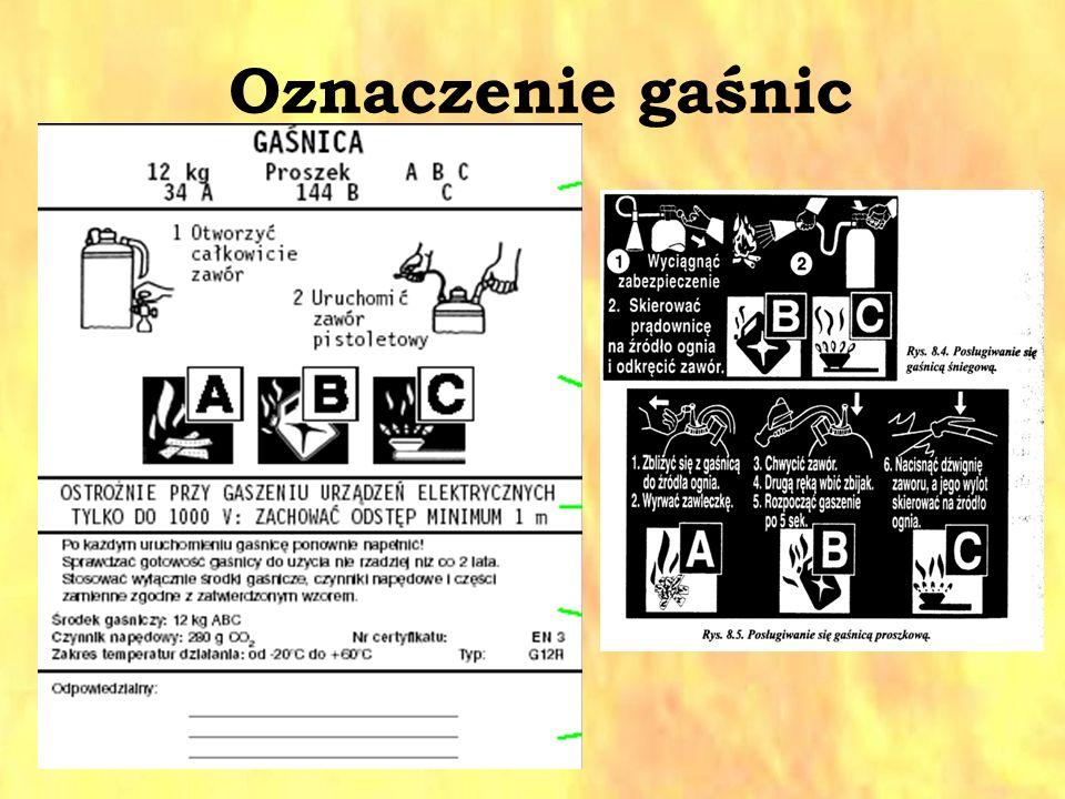 Oznaczenie gaśnic
