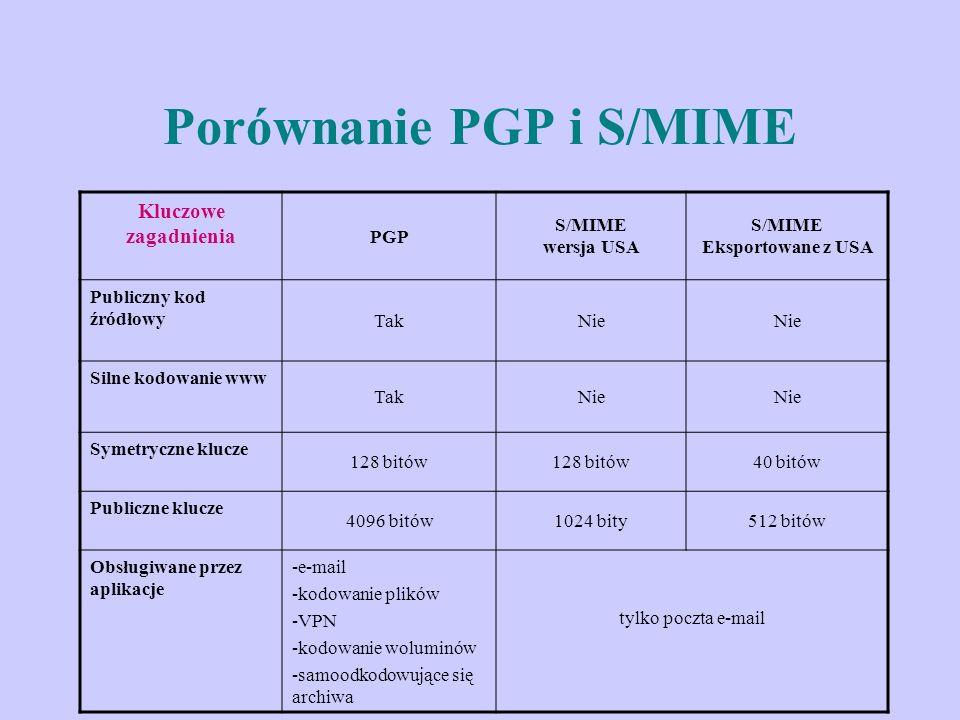 Porównanie PGP i S/MIME Kluczowe zagadnienia PGP S/MIME wersja USA S/MIME Eksportowane z USA Publiczny kod źródłowy TakNie Silne kodowanie www TakNie