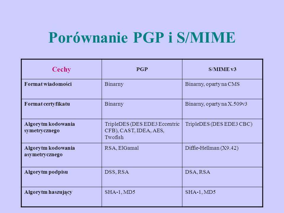 Porównanie PGP i S/MIME Cechy PGPS/MIME v3 Format wiadomościBinarnyBinarny, oparty na CMS Format certyfikatuBinarnyBinarny, oparty na X.509v3 Algorytm