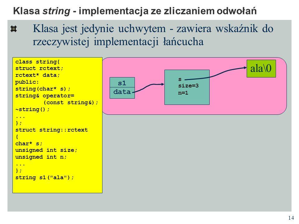 14 Klasa string - implementacja ze zliczaniem odwołań Klasa jest jedynie uchwytem - zawiera wskaźnik do rzeczywistej implementacji łańcucha s size=3 n=1 class string{ struct rctext; rctext* data; public: string(char* s); string& operator= (const string&); ~string();...