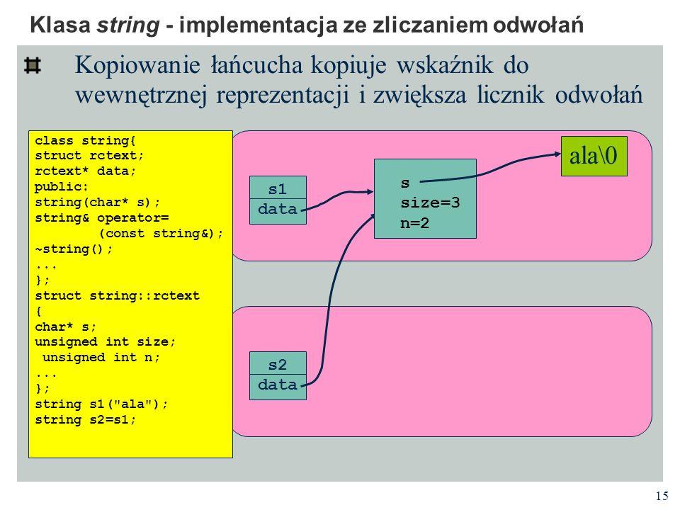 15 Klasa string - implementacja ze zliczaniem odwołań Kopiowanie łańcucha kopiuje wskaźnik do wewnętrznej reprezentacji i zwiększa licznik odwołań s1 data ala\0 s2 data class string{ struct rctext; rctext* data; public: string(char* s); string& operator= (const string&); ~string();...