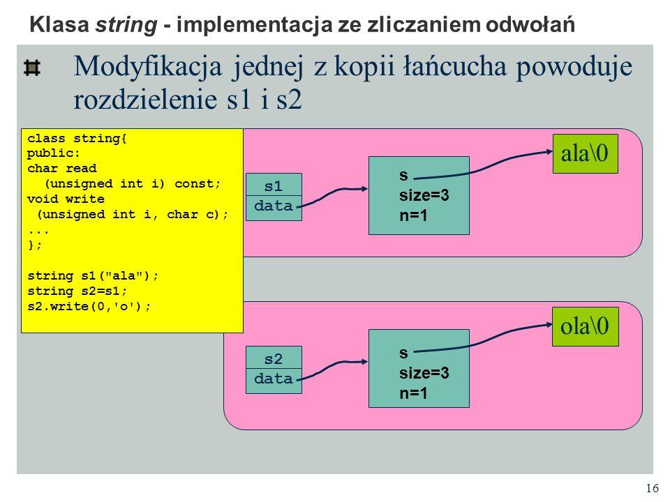 16 Klasa string - implementacja ze zliczaniem odwołań Modyfikacja jednej z kopii łańcucha powoduje rozdzielenie s1 i s2 s1 data ala\0 s2 data class string{ public: char read (unsigned int i) const; void write (unsigned int i, char c);...