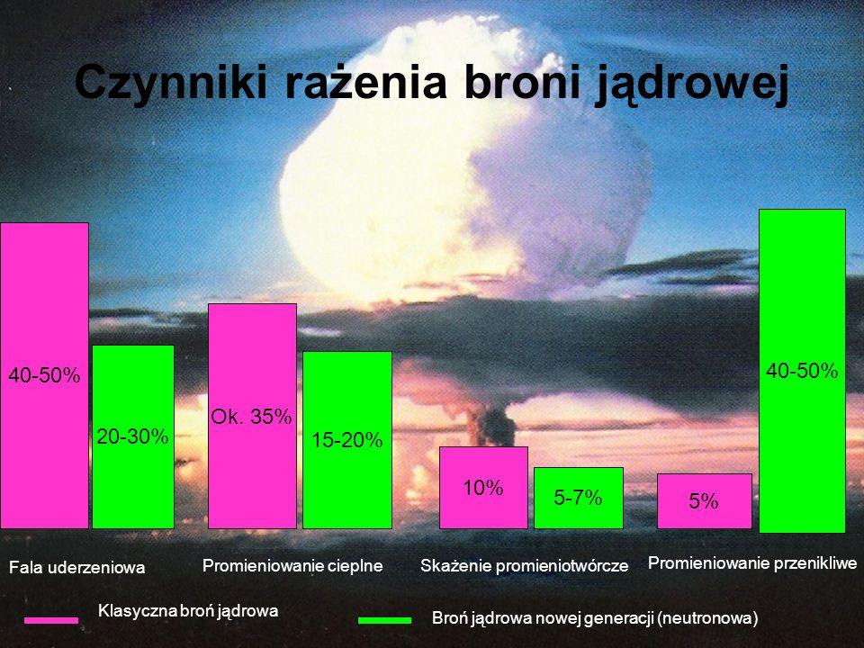 Rodzaje wybuchów jądrowych. Powietrzny - Na dużych wysokościach, jego celem jest niszczenie środków napadu powietrznego, rakiet balistycznych, statków