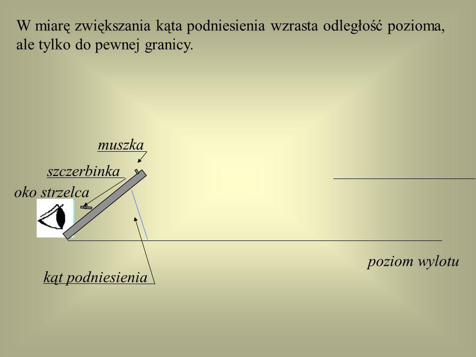 W miarę zwiększania kąta podniesienia wzrasta odległość pozioma, oko strzelca punkt upadku szczerbinka muszka poziom wylotu kąt podniesienia t o r poc