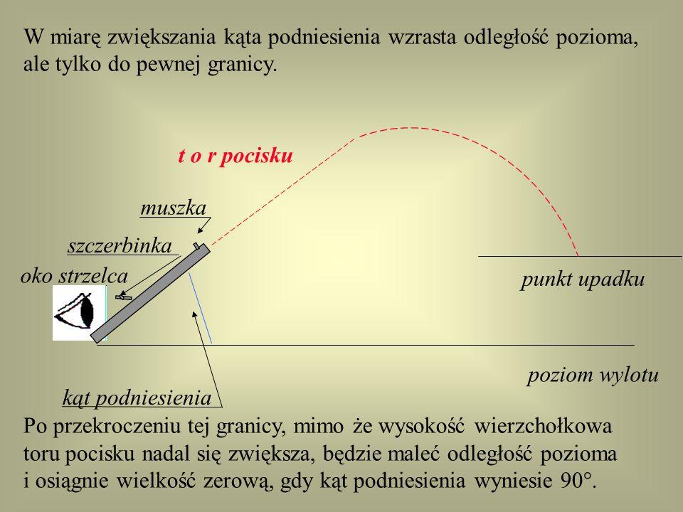 W miarę zwiększania kąta podniesienia wzrasta odległość pozioma, ale tylko do pewnej granicy. oko strzelca punkt upadku szczerbinka muszka poziom wylo