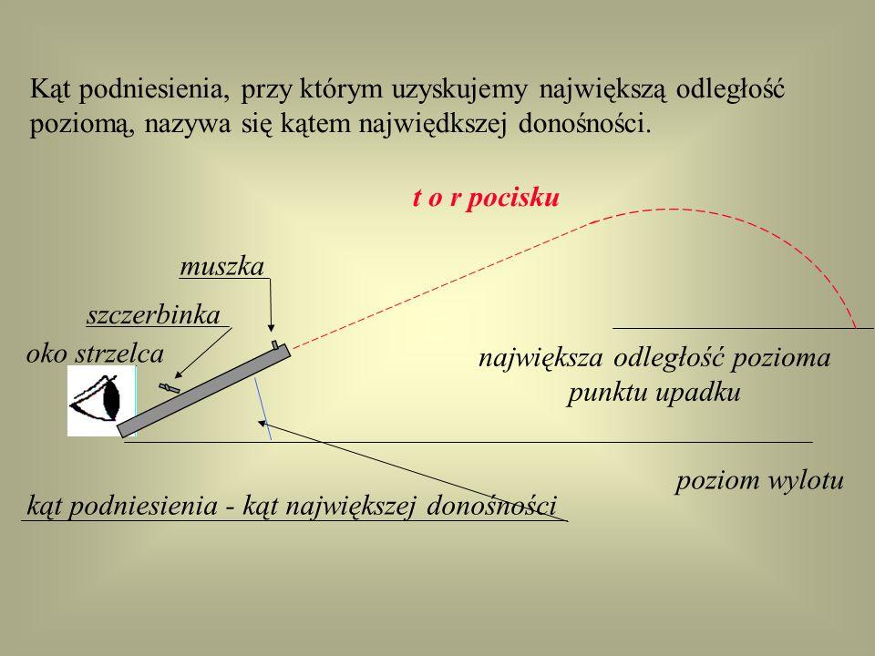 W miarę zwiększania kąta podniesienia wzrasta odległość pozioma, ale tylko do pewnej granicy. Po przekroczeniu tej granicy, mimo że wysokość wierzchoł