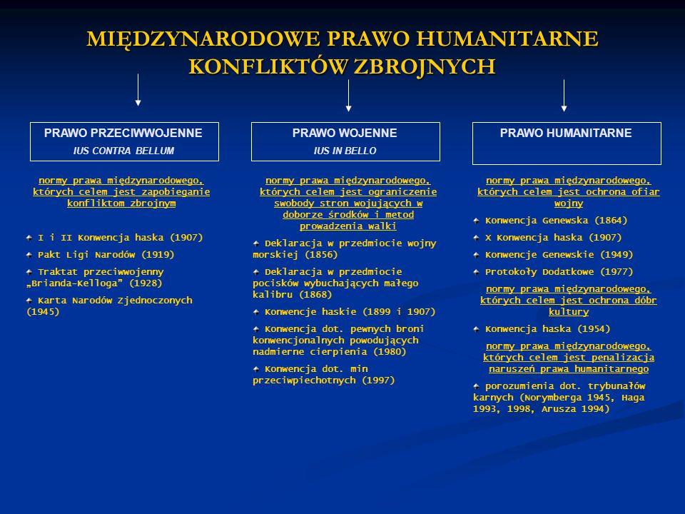 MIĘDZYNARODOWE PRAWO HUMANITARNE KONFLIKTÓW ZBROJNYCH PRAWO PRZECIWWOJENNE IUS CONTRA BELLUM PRAWO WOJENNE IUS IN BELLO PRAWO HUMANITARNE normy prawa