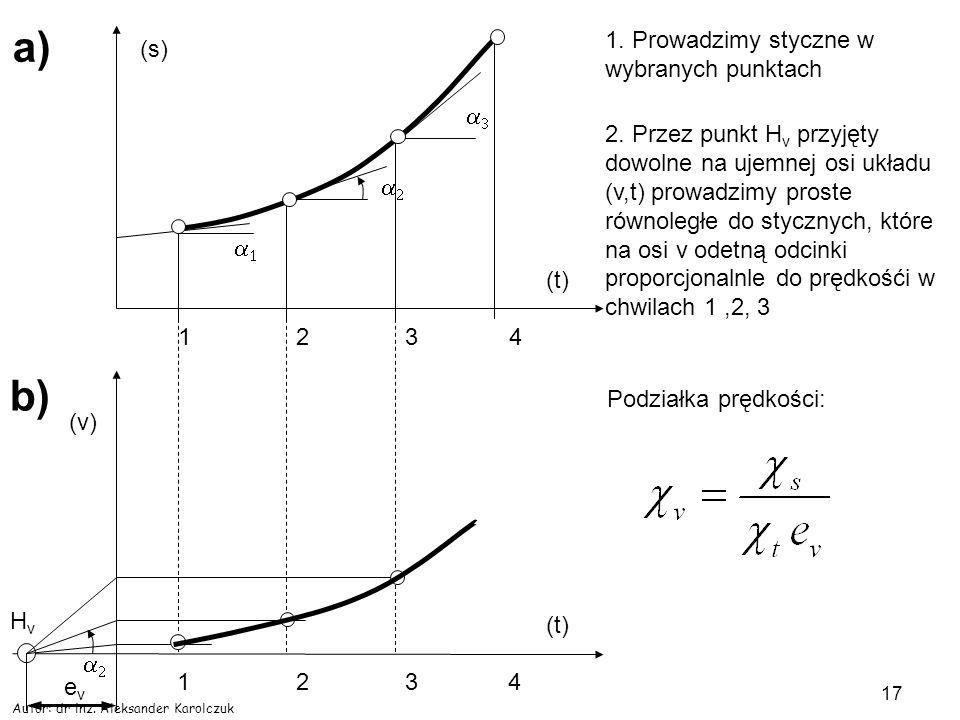 Autor: dr inż. Aleksander Karolczuk 17 (t) (s) a) 1 234 1. Prowadzimy styczne w wybranych punktach (t) 1 234 HvHv 2. Przez punkt H v przyjęty dowolne