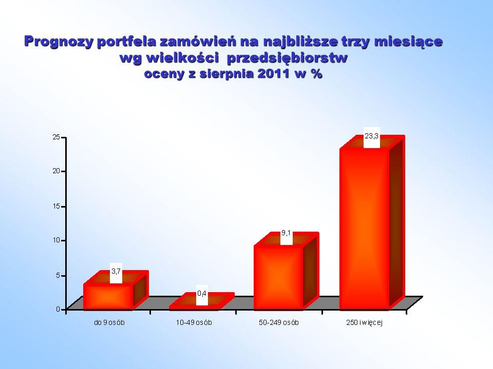 Prognozy portfela zamówień na najbliższe trzy miesiące wg wielkości przedsiębiorstw oceny z sierpnia 2011 w %