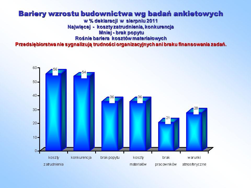 Bariery wzrostu budownictwa wg badań ankietowych w % deklaracji w sierpniu 2011 Najwięcej - koszty zatrudnienia, konkurencja Mniej - brak popytu Rośnie bariera kosztów materiałowych Przedsiębiorstwa nie sygnalizują trudności organizacyjnych ani braku finansowania zadań.
