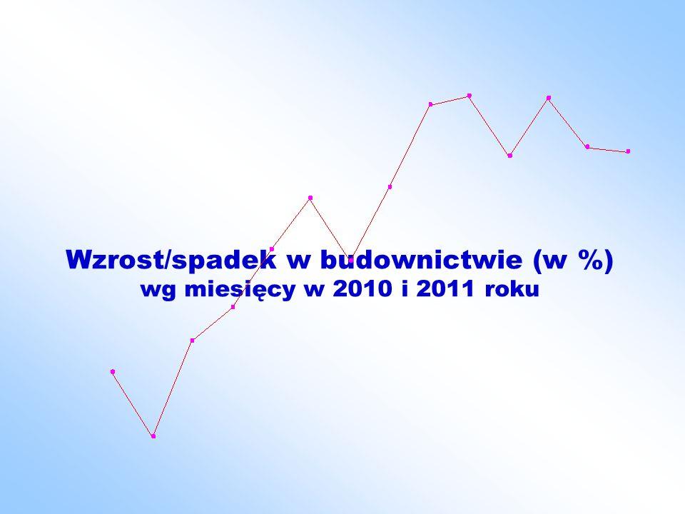 Wzrost/spadek w budownictwie (w %) wg miesięcy w 2010 i 2011 roku