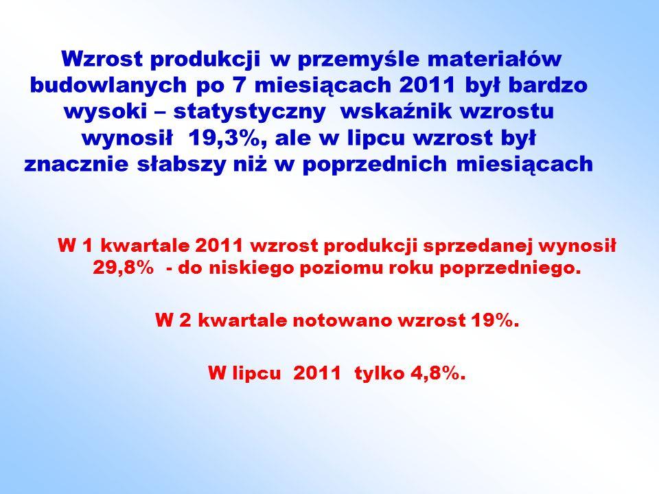 Wzrost produkcji w przemyśle materiałów budowlanych po 7 miesiącach 2011 był bardzo wysoki – statystyczny wskaźnik wzrostu wynosił 19,3%, ale w lipcu wzrost był znacznie słabszy niż w poprzednich miesiącach W 1 kwartale 2011 wzrost produkcji sprzedanej wynosił 29,8% - do niskiego poziomu roku poprzedniego.