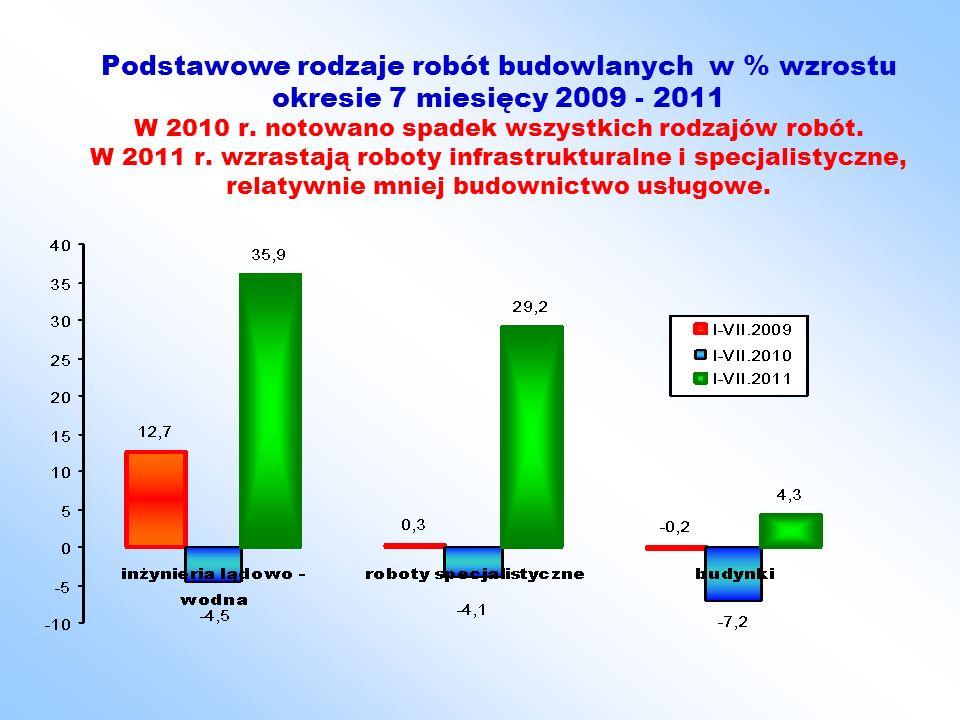 Podstawowe rodzaje robót budowlanych w mln zł cen bieżących w okresie 7 miesięcy 2009, 2010 i 2011 (w przedsiębiorstwach > 9 osób)