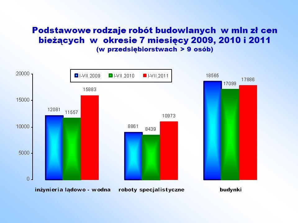 Wzrost ilości produkcji wybranych grup materiałów budowlanych wzrost 1-7. 2011 do 1 – 7. 2010 w %