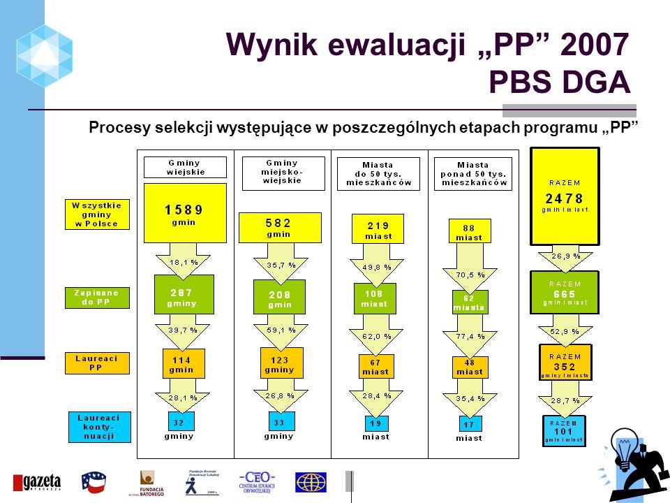 Wynik ewaluacji PP 2007 PBS DGA Procesy selekcji występujące w poszczególnych etapach programu PP