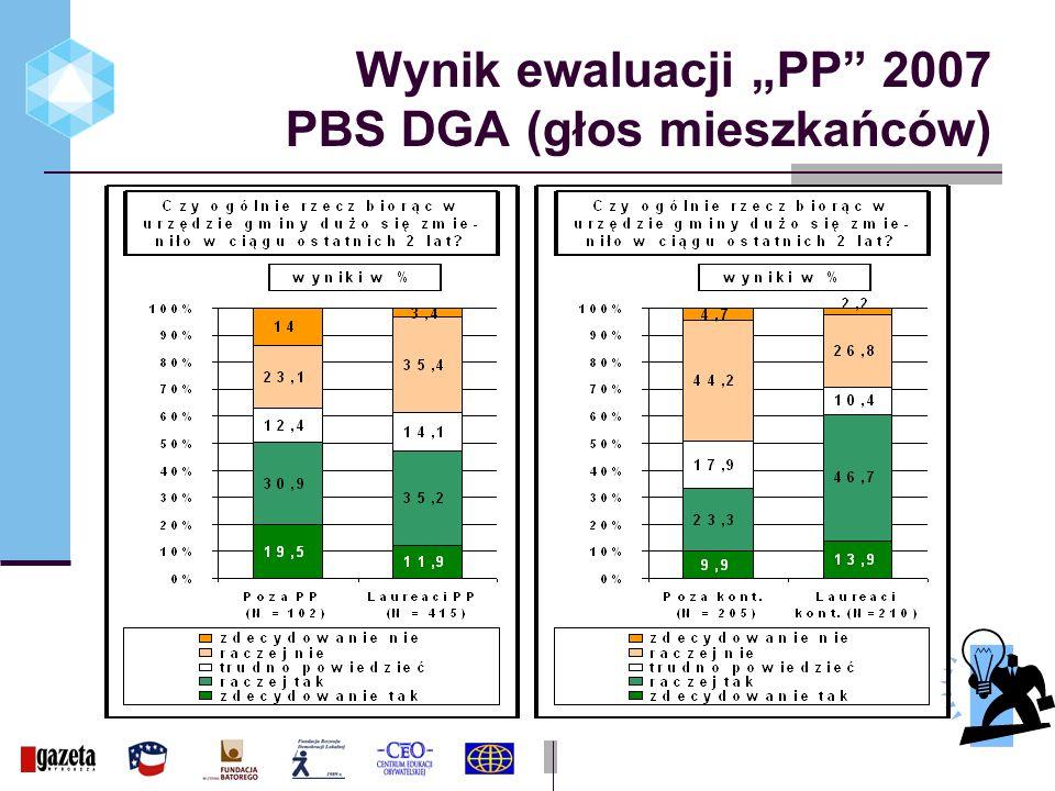 Wynik ewaluacji PP 2007 PBS DGA (głos mieszkańców)