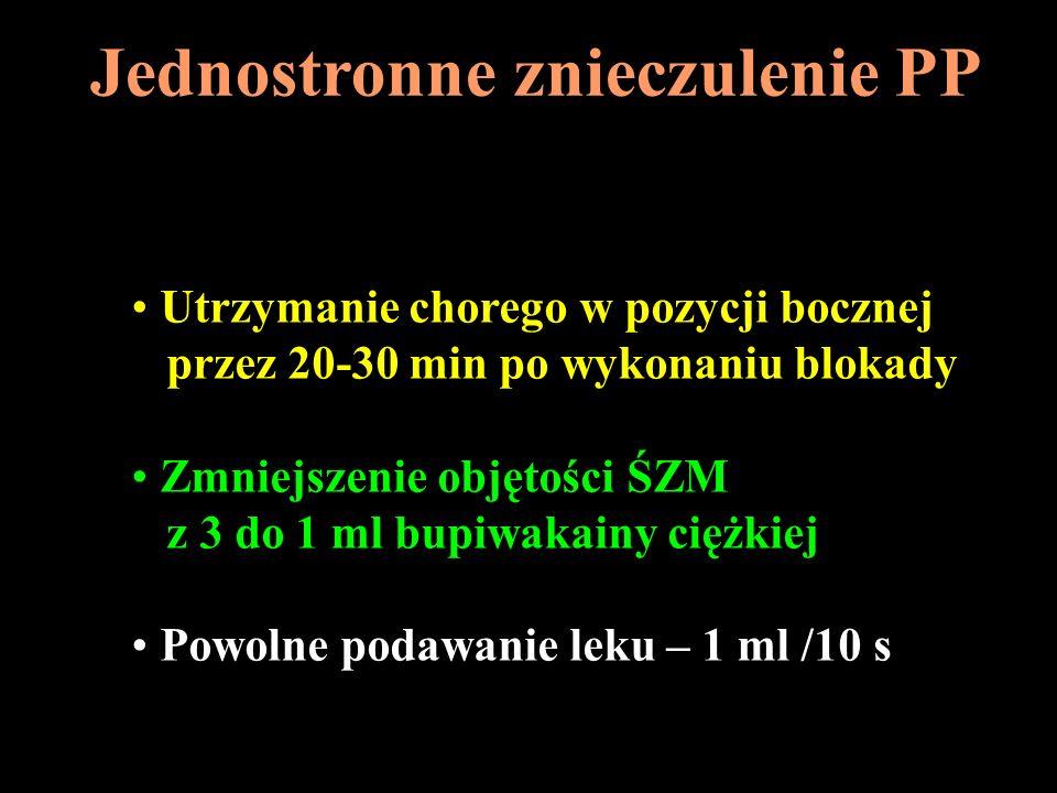 Jednostronne znieczulenie PP Utrzymanie chorego w pozycji bocznej przez 20-30 min po wykonaniu blokady Zmniejszenie objętości ŚZM z 3 do 1 ml bupiwaka