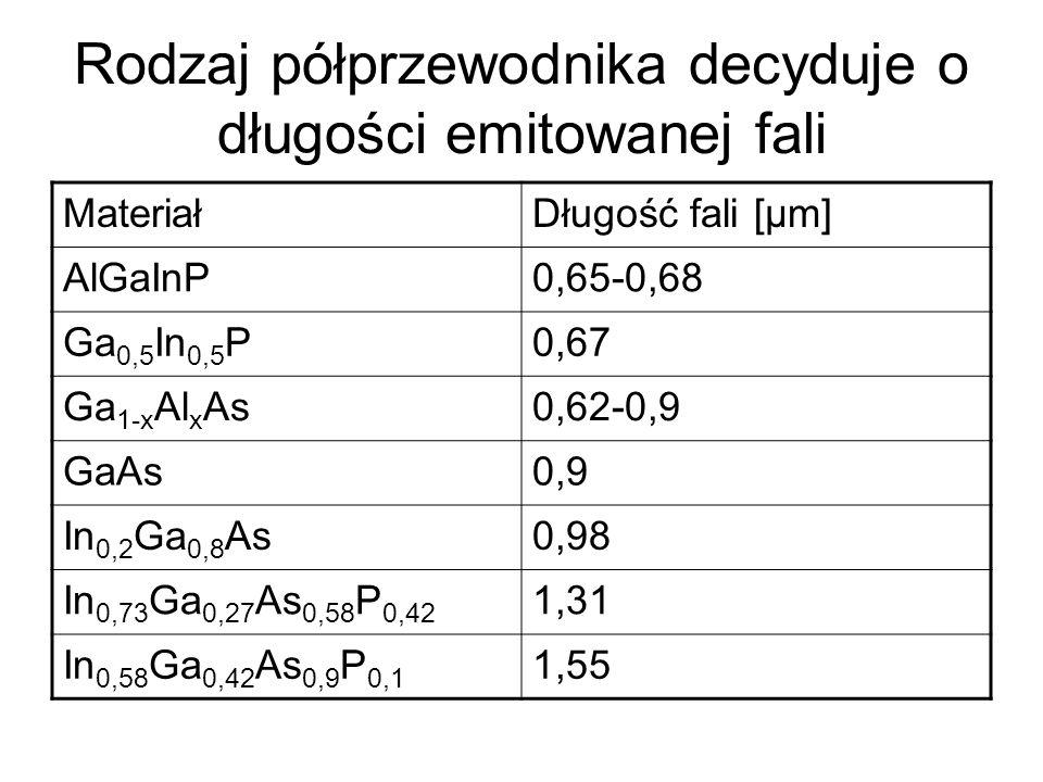 Rodzaj półprzewodnika decyduje o długości emitowanej fali MateriałDługość fali [μm] AlGaInP0,65-0,68 Ga 0,5 In 0,5 P0,67 Ga 1-x Al x As0,62-0,9 GaAs0,