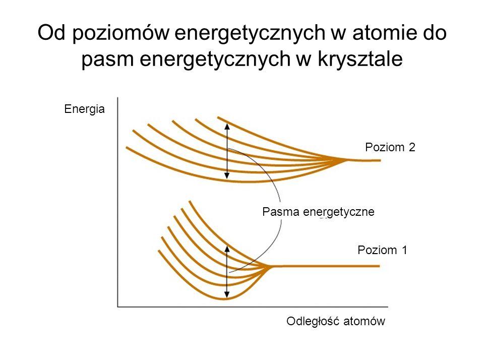 Od poziomów energetycznych w atomie do pasm energetycznych w krysztale Energia Pasma energetyczne Poziom 1 Poziom 2 Odległość atomów