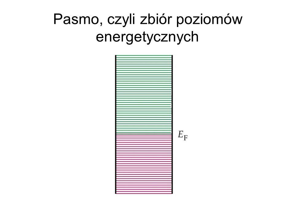 Pasmo, czyli zbiór poziomów energetycznych