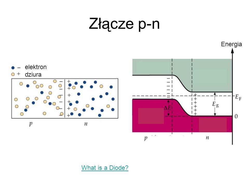 Złącze p-n Złącze p-n spolaryzowane w kierunku przewodzenia Energia emitowanego promieniowania pochodzi z rekombinacji pary dziura– elektron w półprzewodniku Elektron i dziura spotykając się w obszarze złącza mogą ulec rekombinacji promienistej - energia w całości lub większej części jest przekazywana fotonowi i wraz z nim wypromieniowana kierunek przepływu prądu PN + – kierunek ruchu elektronów
