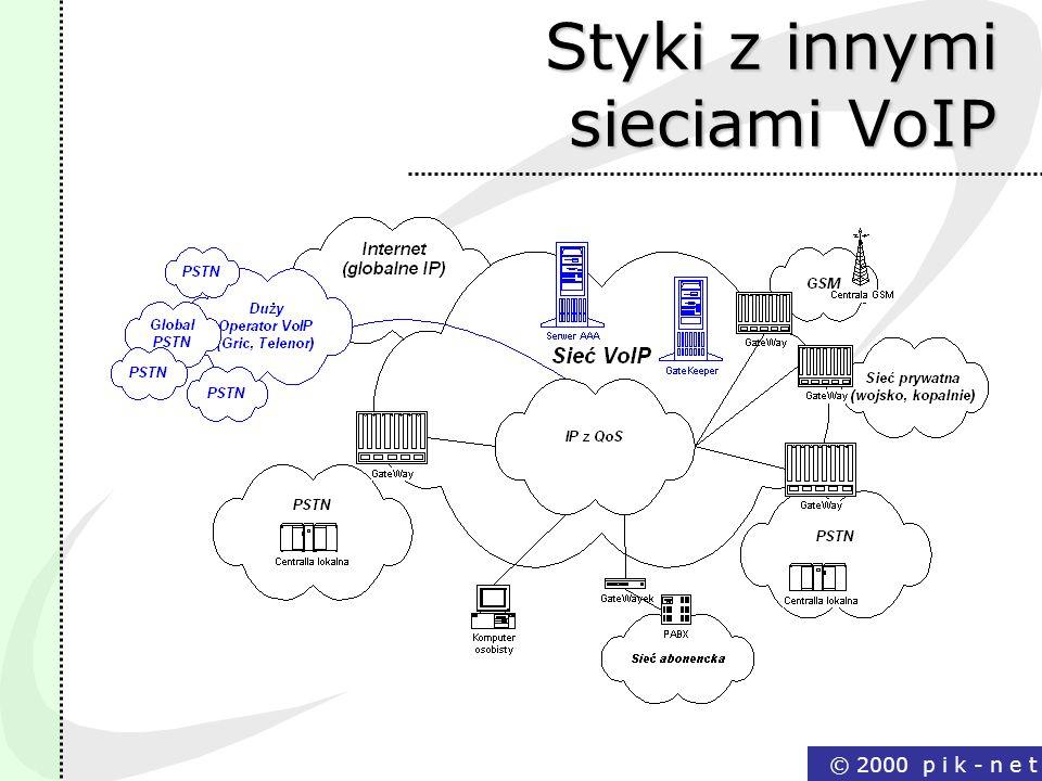 Styki z innymi sieciami VoIP