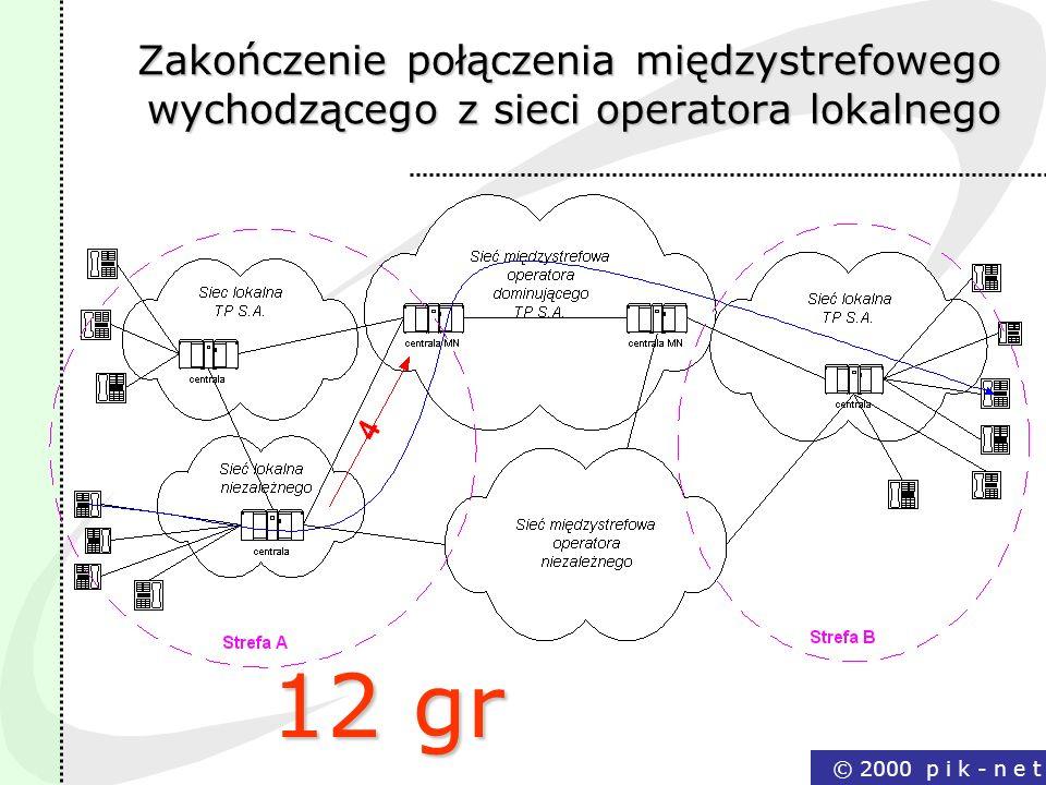 © 2000 p i k - n e t Zakończenie połączenia międzystrefowego wychodzącego z sieci operatora lokalnego 12 gr