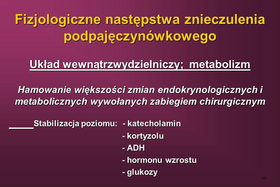 Fizjologiczne następstwa znieczulenia podpajęczynówkowego Układ wewnątrzwydzielniczy; metabolizm Hamowanie większości zmian endokrynologicznych i meta