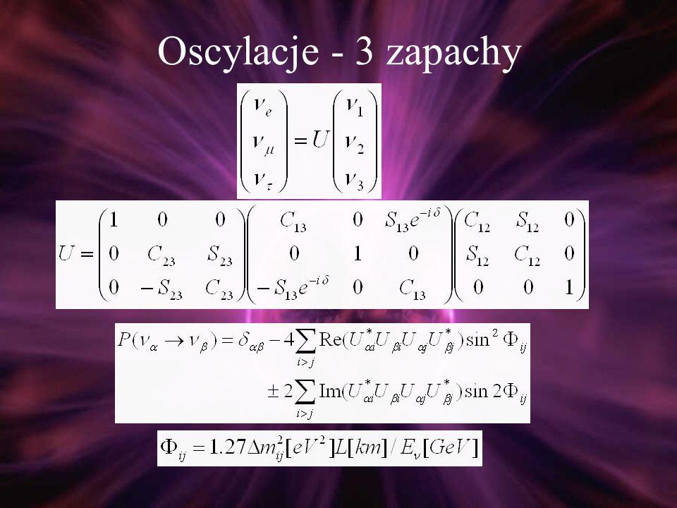 Oscylacje – 3 zapachy Zauważmy, że Δ m 2 sol << Δ m 2 atm, dla trzech zapachów są więc dwie możliwości: Δ m 2 sol Δ m 2 atm 3 2 1 Δ m 2 sol 3 2 1 Δ m 2 atm normalna odwrócona