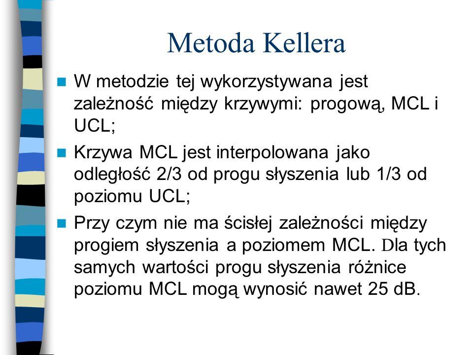 Metoda Kellera W metodzie tej wykorzystywana jest zależność między krzywymi: progową, MCL i UCL; Krzywa MCL jest interpolowana jako odległość 2/3 od p