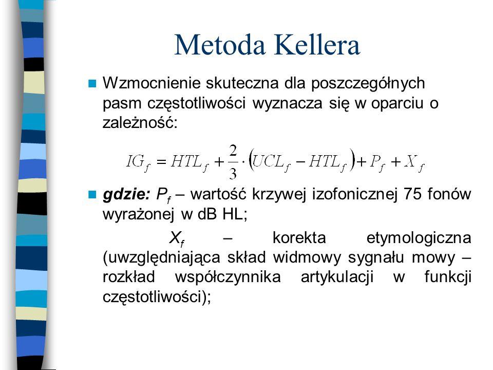 Metoda Kellera Wzmocnienie skuteczna dla poszczegółnych pasm częstotliwości wyznacza się w oparciu o zależność: gdzie: P f – wartość krzywej izofonicz
