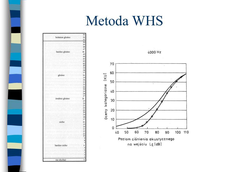 Metoda WHS