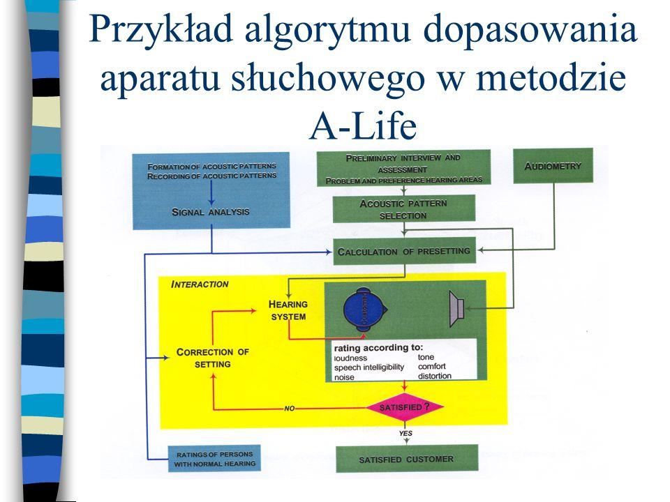 Przykład algorytmu dopasowania aparatu słuchowego w metodzie A-Life