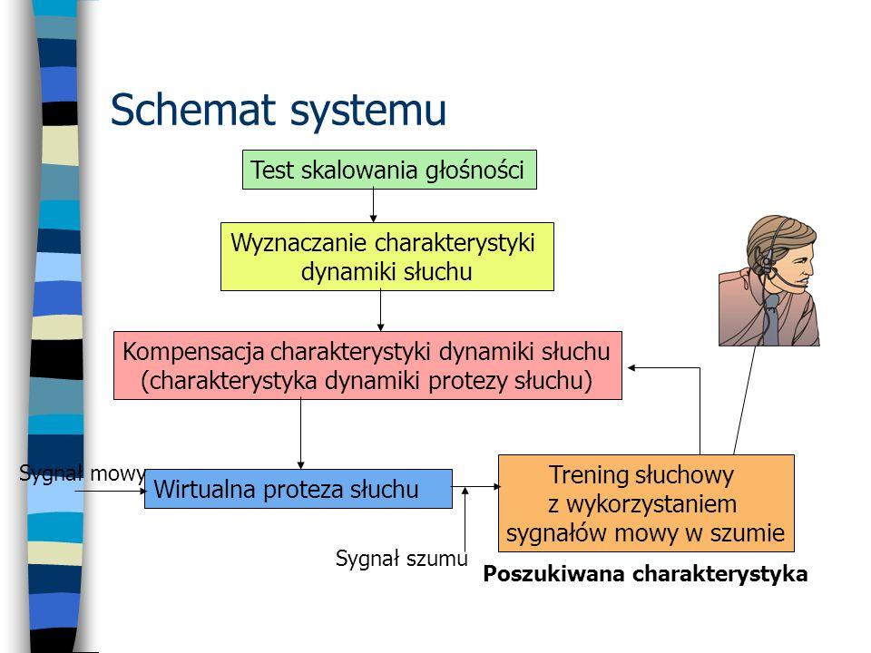 Schemat systemu Test skalowania głośności Wyznaczanie charakterystyki dynamiki słuchu Kompensacja charakterystyki dynamiki słuchu (charakterystyka dyn
