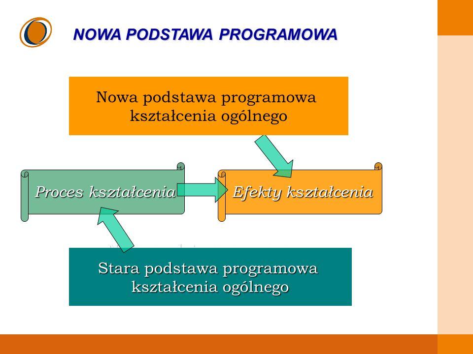 EDUKACJA SKUTECZNA, PRZYJAZNA I NOWOCZESNA NOWA PODSTAWA PROGRAMOWA Podstawa programowa to zapis tego, czego państwo zobowiązuje się nauczyć przeciętnie uzdolnionego ucznia Podstawa programowa opisuje efekty kształcenia po każdym etapie edukacji – krajowa struktura kwalifikacji ( European Qualification Framework) Nowa podstawa programowa zastąpi także standardy wymagań egzaminacyjnych