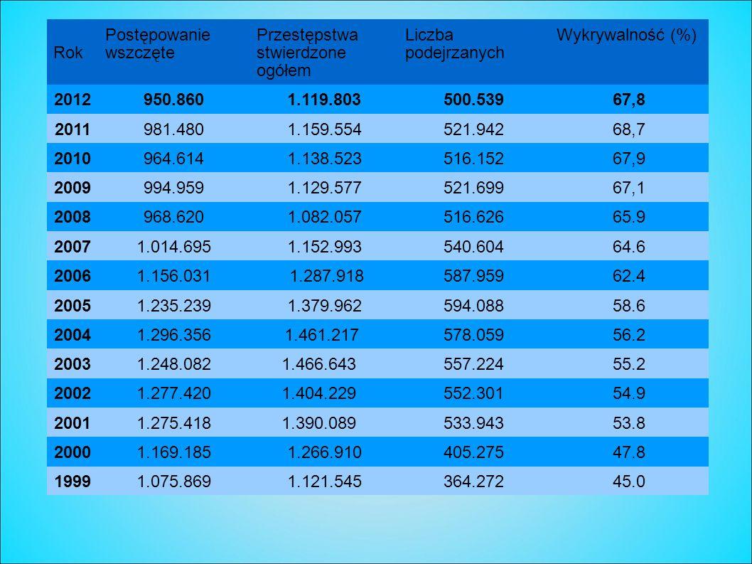 Rok Postępowanie wszczęte Przestępstwa stwierdzone ogółem Liczba podejrzanych Wykrywalność (%) 2012950.8601.119.803500.53967,8 2011981.4801.159.554521