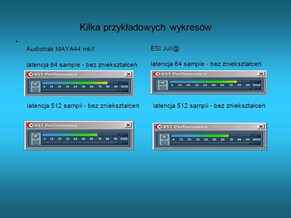 Kilka przykładowych wykresów Audiotrak MAYA44 mkII latencja 64 sample - bez zniekształceń latencja 512 sampli - bez zniekształceń ESI Juli@ latencja 6