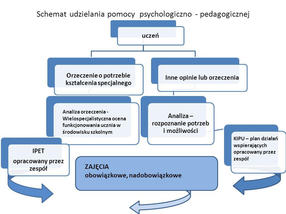 Schemat udzielania pomocy psychologiczno - pedagogicznej uczeń Orzeczenie o potrzebie kształcenia specjalnego IPET opracowany przez zespół Inne opinie