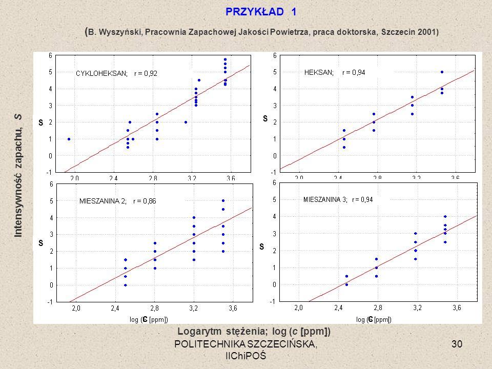 POLITECHNIKA SZCZECIŃSKA, IIChiPOŚ 30 Intensywność zapachu, S Logarytm stężenia; log (c [ppm]) PRZYKŁAD 1 ( B. Wyszyński, Pracownia Zapachowej Jakości