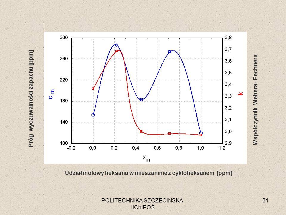 POLITECHNIKA SZCZECIŃSKA, IIChiPOŚ 31 Próg wyczuwalności zapachu [ppm] Współczynnik Webera - Fechnera Udział molowy heksanu w mieszaninie z cykloheksa